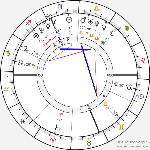 Jenny McCarthy birth chart, biography, wikipedia 2019, 2020
