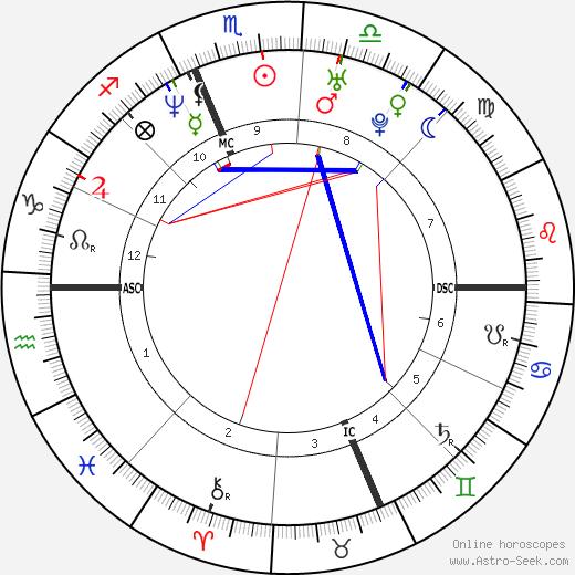 Jenny McCarthy astro natal birth chart, Jenny McCarthy horoscope, astrology