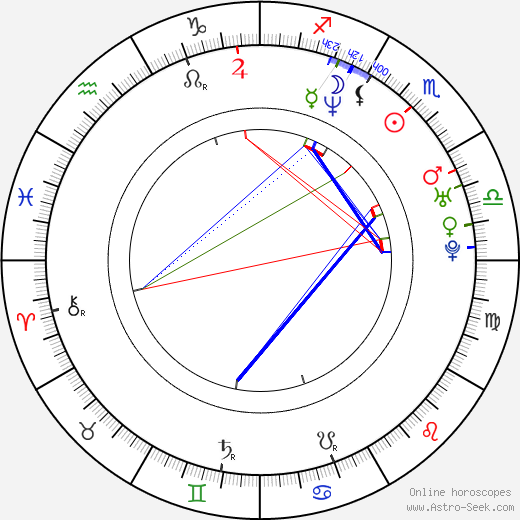 Jeremy London astro natal birth chart, Jeremy London horoscope, astrology