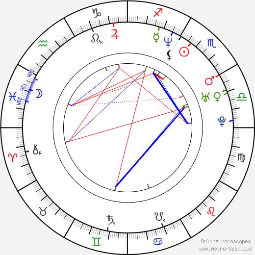 Джессика Хайнс Jessica Hynes день рождения гороскоп, Jessica Hynes Натальная карта онлайн
