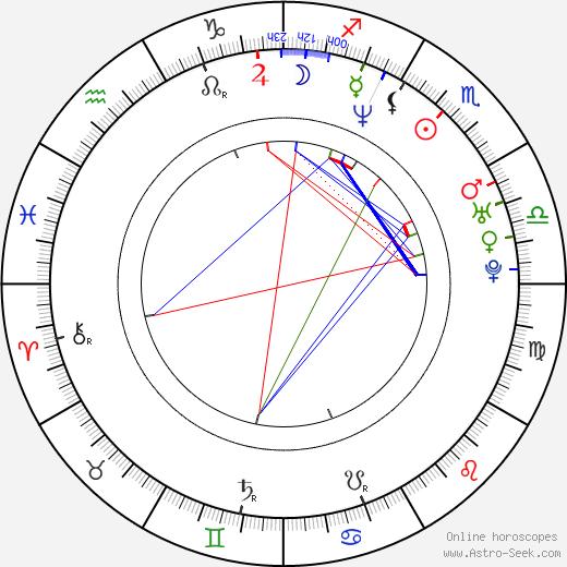 Jose Quiroz astro natal birth chart, Jose Quiroz horoscope, astrology