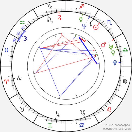 Josh Duhamel birth chart, Josh Duhamel astro natal horoscope, astrology