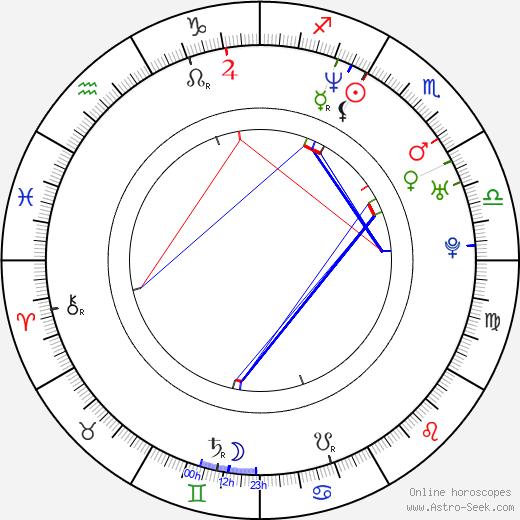 Kitty Kéri astro natal birth chart, Kitty Kéri horoscope, astrology