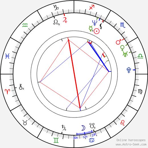 Kurupt birth chart, Kurupt astro natal horoscope, astrology
