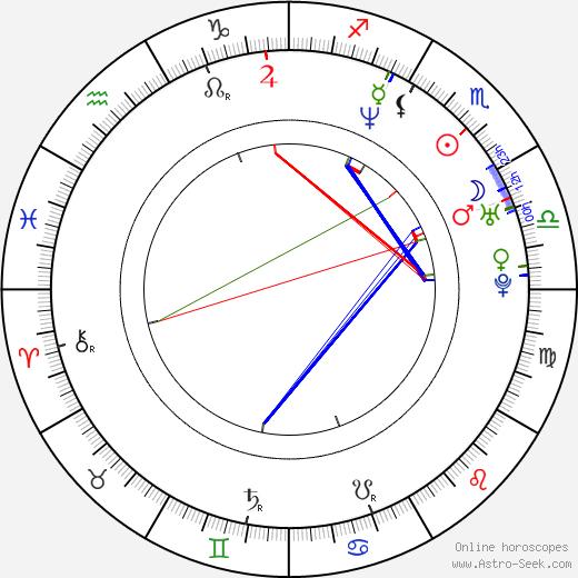 Luis Figo tema natale, oroscopo, Luis Figo oroscopi gratuiti, astrologia