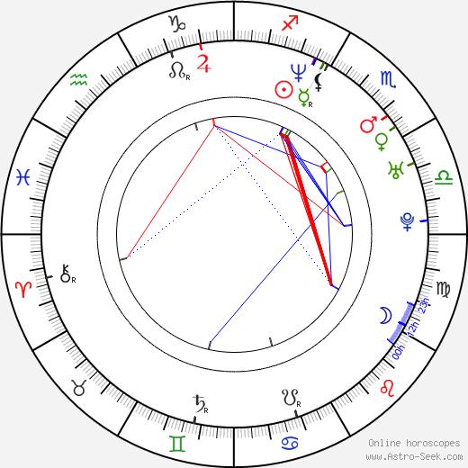 Lukáš Bech astro natal birth chart, Lukáš Bech horoscope, astrology