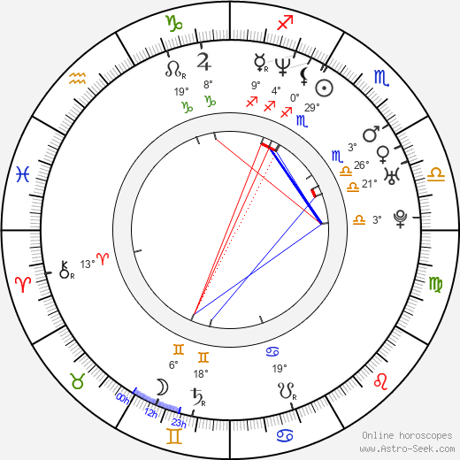 Malgorzata Pikus birth chart, biography, wikipedia 2019, 2020
