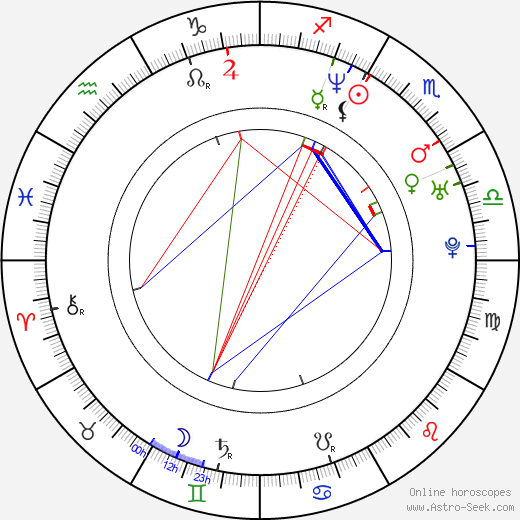 Malgorzata Pikus astro natal birth chart, Malgorzata Pikus horoscope, astrology