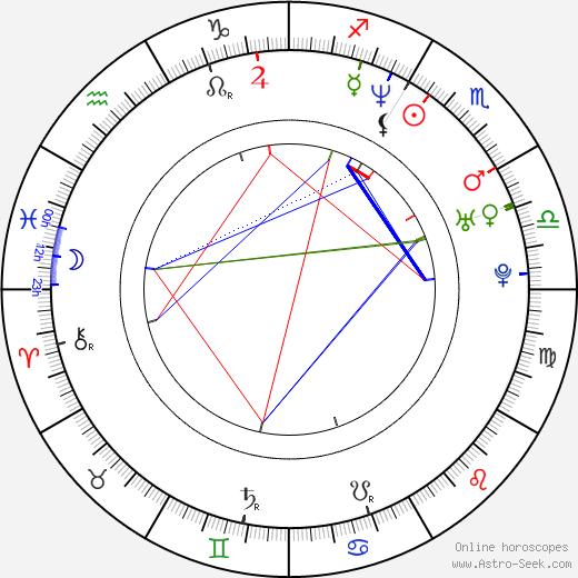 Martin Altrichter день рождения гороскоп, Martin Altrichter Натальная карта онлайн