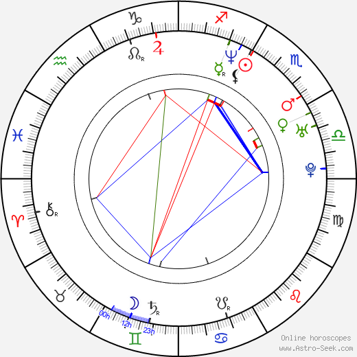 Matthew M. Howe birth chart, Matthew M. Howe astro natal horoscope, astrology