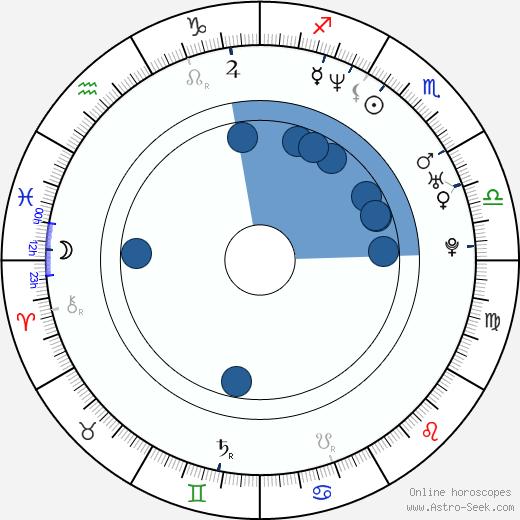 Michael Irby wikipedia, horoscope, astrology, instagram