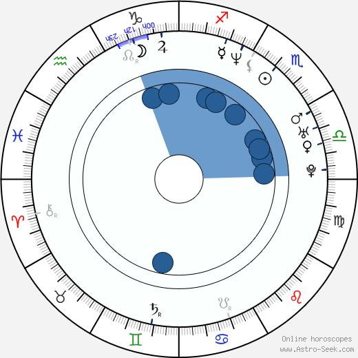 Pavlína Pálková-Millerová wikipedia, horoscope, astrology, instagram