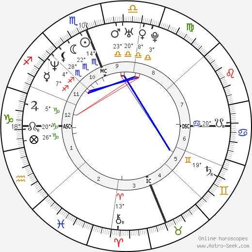 Rebecca Romijn birth chart, biography, wikipedia 2018, 2019