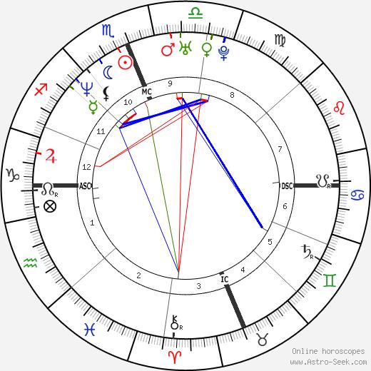 Rebecca Romijn astro natal birth chart, Rebecca Romijn horoscope, astrology