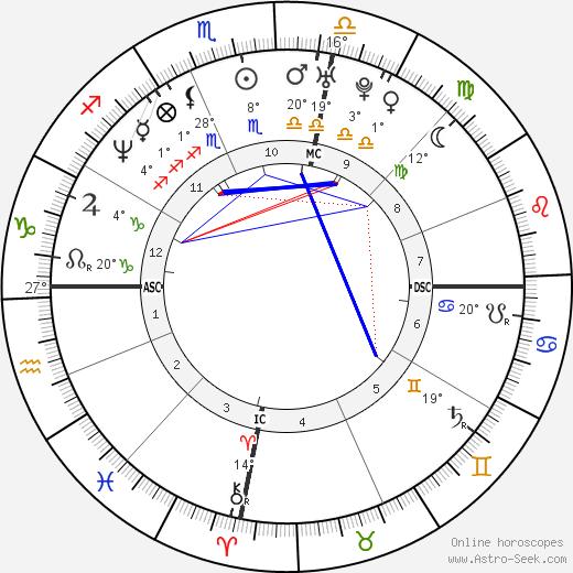 Toni Collette birth chart, biography, wikipedia 2019, 2020