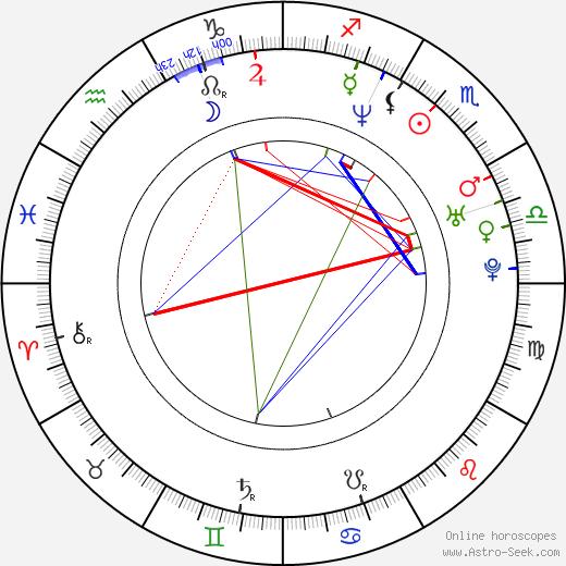 Tyler Christopher astro natal birth chart, Tyler Christopher horoscope, astrology