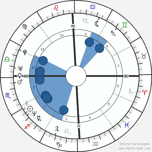 Veronica Avluv wikipedia, horoscope, astrology, instagram