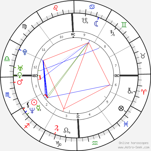 Veronica Avluv astro natal birth chart, Veronica Avluv horoscope, astrology