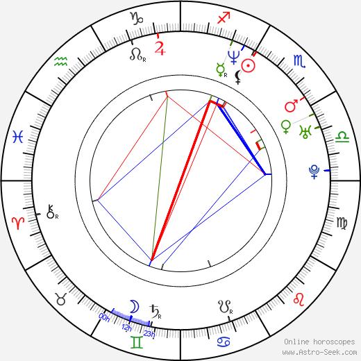 Victoria Gabrielle Platt astro natal birth chart, Victoria Gabrielle Platt horoscope, astrology