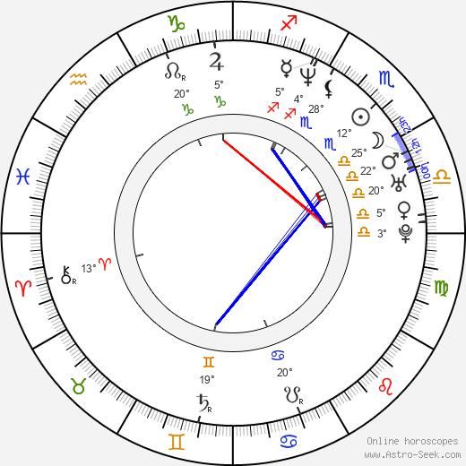 Wendy Hoopes birth chart, biography, wikipedia 2019, 2020