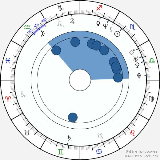 Xiaodong Guo wikipedia, horoscope, astrology, instagram