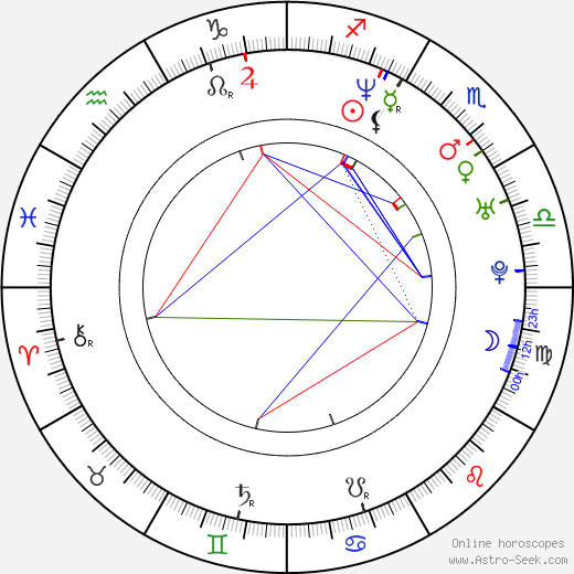 Yasuko Matsuyuki astro natal birth chart, Yasuko Matsuyuki horoscope, astrology