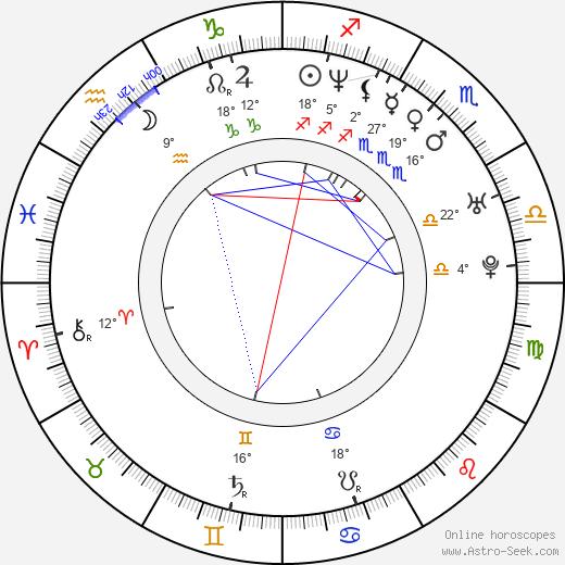Alin Lucian Antochi birth chart, biography, wikipedia 2020, 2021