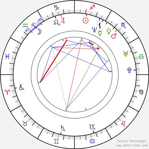 Alin Lucian Antochi birth chart, Alin Lucian Antochi astro natal horoscope, astrology