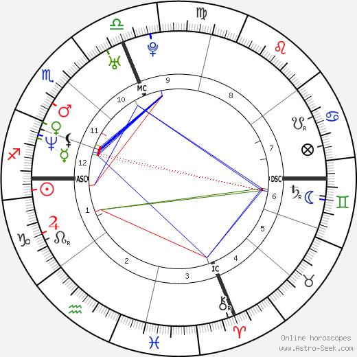 Alyssa Milano astro natal birth chart, Alyssa Milano horoscope, astrology