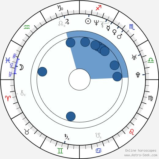 Ana Sobero wikipedia, horoscope, astrology, instagram