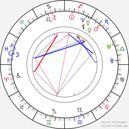 Ana Sobero birth chart, Ana Sobero astro natal horoscope, astrology