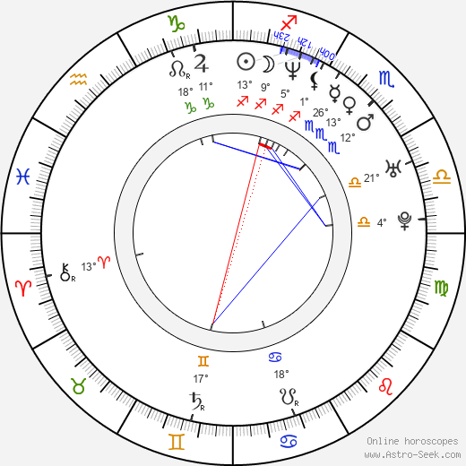 Anders Morgenthaler birth chart, biography, wikipedia 2017, 2018
