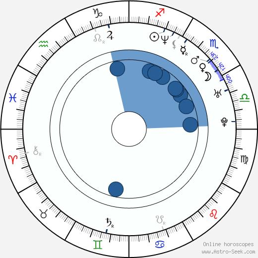 András Gyürk wikipedia, horoscope, astrology, instagram