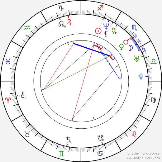 András Gyürk день рождения гороскоп, András Gyürk Натальная карта онлайн