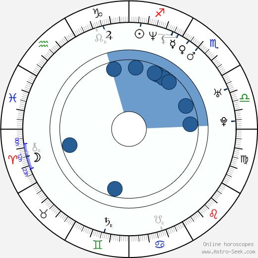 Andrea Di Stefano wikipedia, horoscope, astrology, instagram
