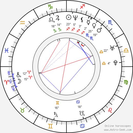 Andrea Di Stefano birth chart, biography, wikipedia 2020, 2021