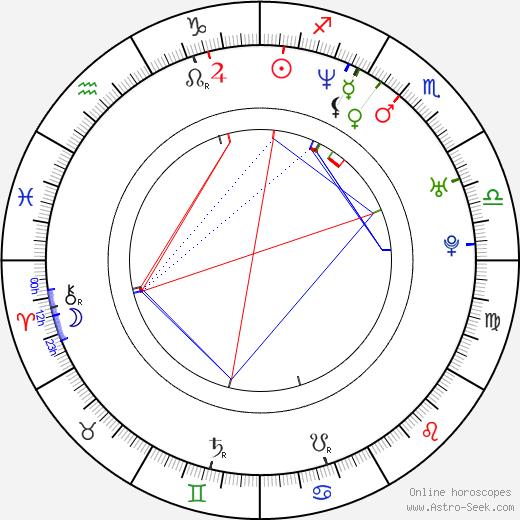 Andrea Di Stefano день рождения гороскоп, Andrea Di Stefano Натальная карта онлайн