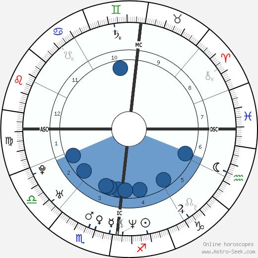 Brian Molko wikipedia, horoscope, astrology, instagram