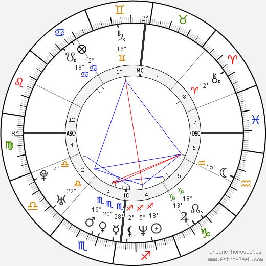 Brian Molko birth chart, biography, wikipedia 2020, 2021