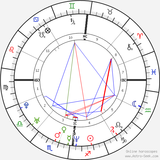 Brian Molko birth chart, Brian Molko astro natal horoscope, astrology