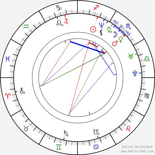 Bucky Lasek birth chart, Bucky Lasek astro natal horoscope, astrology