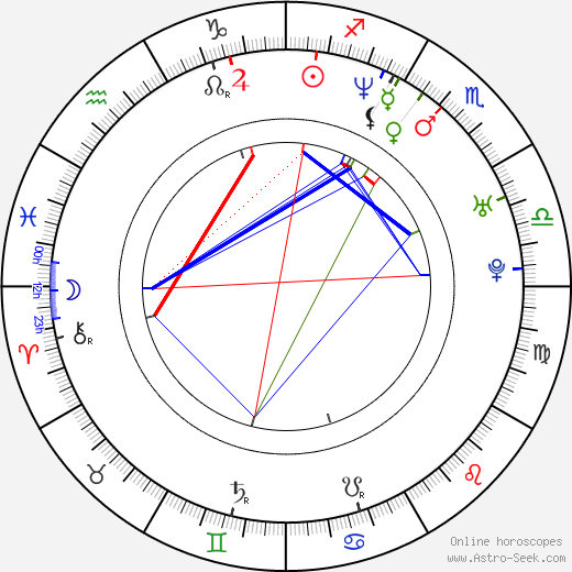 Christian E. Christiansen astro natal birth chart, Christian E. Christiansen horoscope, astrology