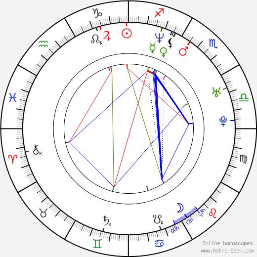 Клаудия Полл Claudia Poll день рождения гороскоп, Claudia Poll Натальная карта онлайн