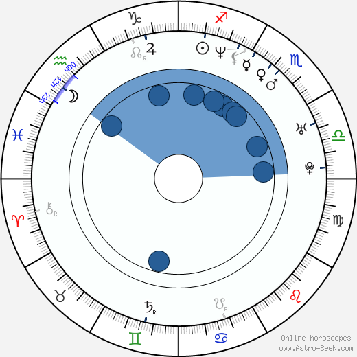 Daniel Alfredsson wikipedia, horoscope, astrology, instagram