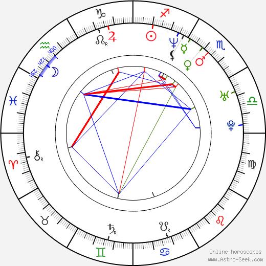 Daniel Alfredsson birth chart, Daniel Alfredsson astro natal horoscope, astrology