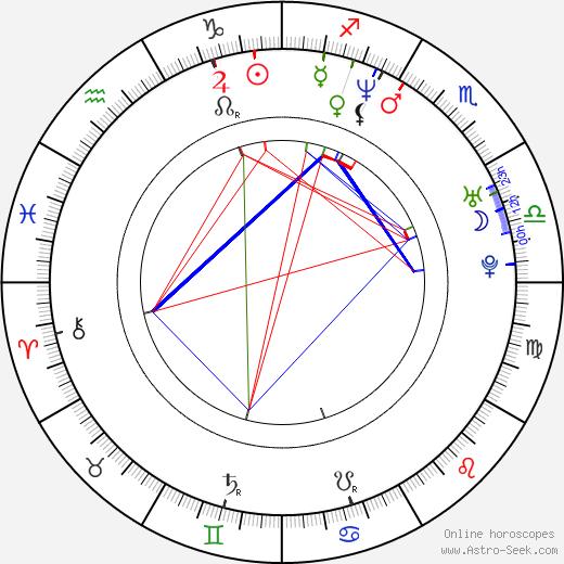 Daniela Šinkorová astro natal birth chart, Daniela Šinkorová horoscope, astrology