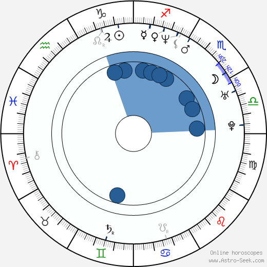 David Fumero wikipedia, horoscope, astrology, instagram
