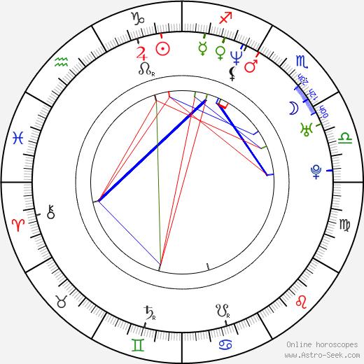 David Fumero день рождения гороскоп, David Fumero Натальная карта онлайн