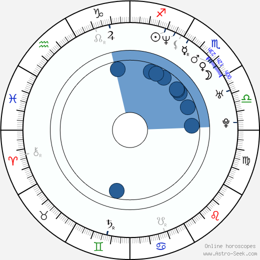 David Palmieri wikipedia, horoscope, astrology, instagram
