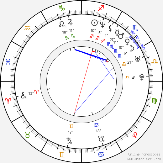 David Palmieri birth chart, biography, wikipedia 2018, 2019